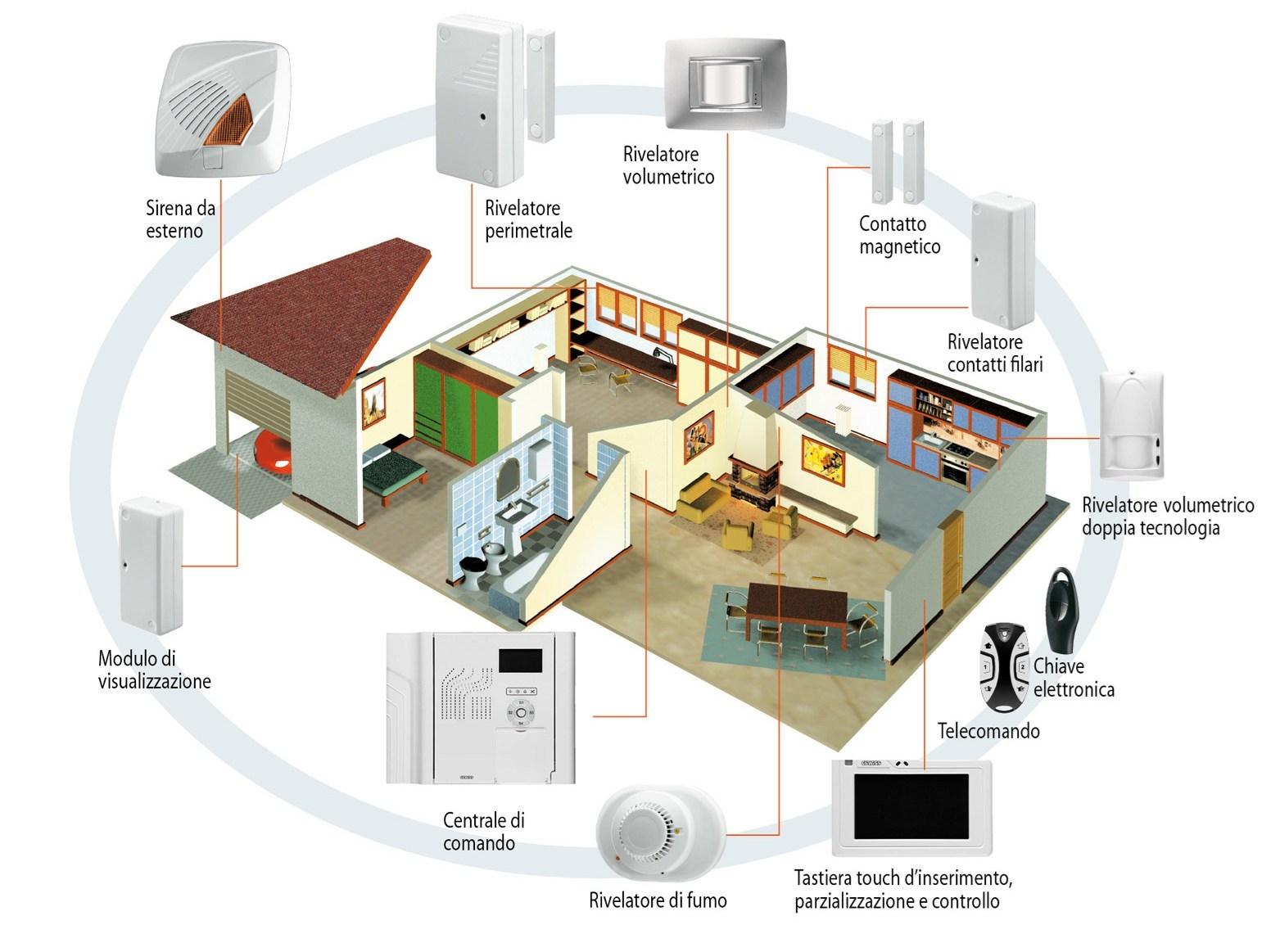 Impianti allarme e sicurezza fornitura e assistenza asc - Sistema allarme casa ...